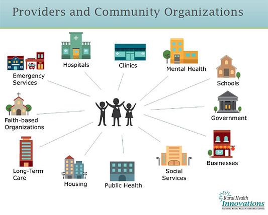 Rural Project Summary: The Minnesota Integrative ...