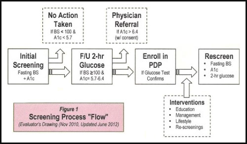 Screening flowchart for Pre-Diabetes Prevention Program