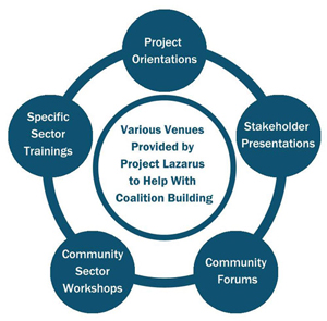 Project Lazarus Education Model for Coalition Building