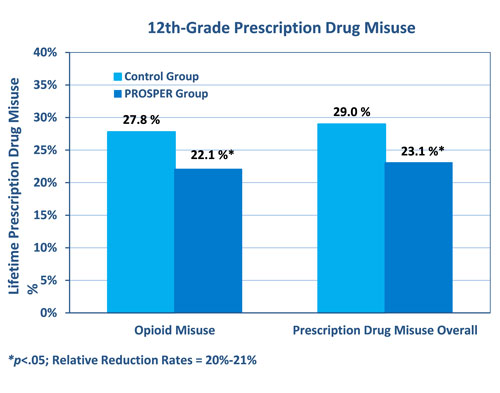 PROSPER infographic: 12th-grade prescription drug misuse comparisons
