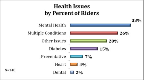 Chart showing the health issues of Health Tran riders