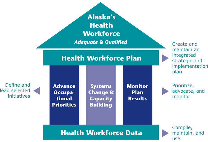 Graphic of how the Alaska Health Workforce Coalition combines data and planning.
