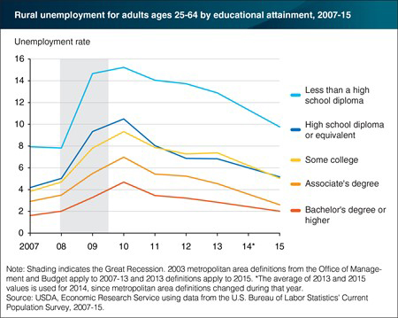 Unemployement Rates for Nonmetro Adults 25 and Older by Educational Attainment, 2007-15
