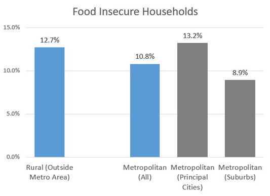 Food Insecure Households