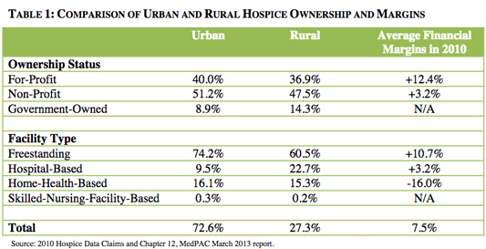 Table 1: Comparison of Urban and Rural Hospice Ownership and Margins