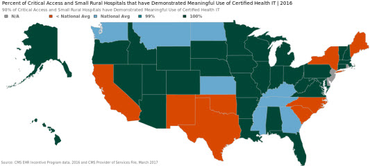 Percent of Critical Access and Small Rural Hospitals that have Demonstrated Meaningful Use of Certified Health IT | 2016