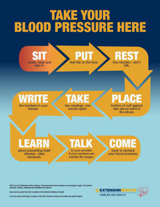 Blood pressure sign