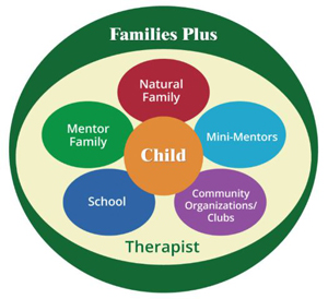 Rural Project Summary: Families Plus Comprehensive Health