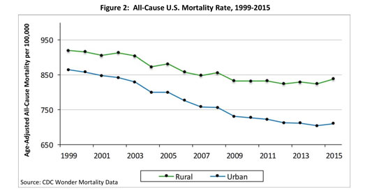 Figure 2: All Cause U.S. Mortality Rate, 1999-2015