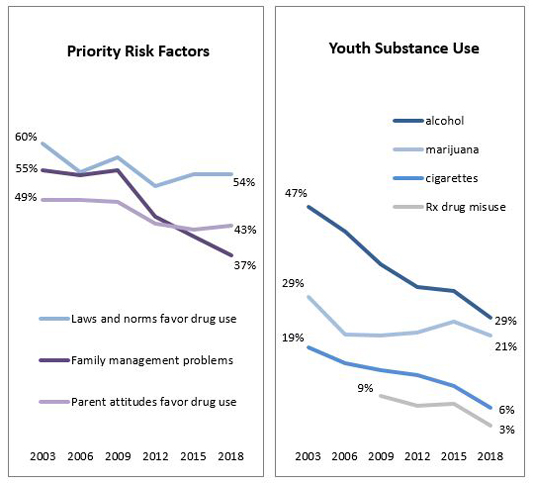 Line charts showing priority risk factors and youth substance abuse from 2003-2018