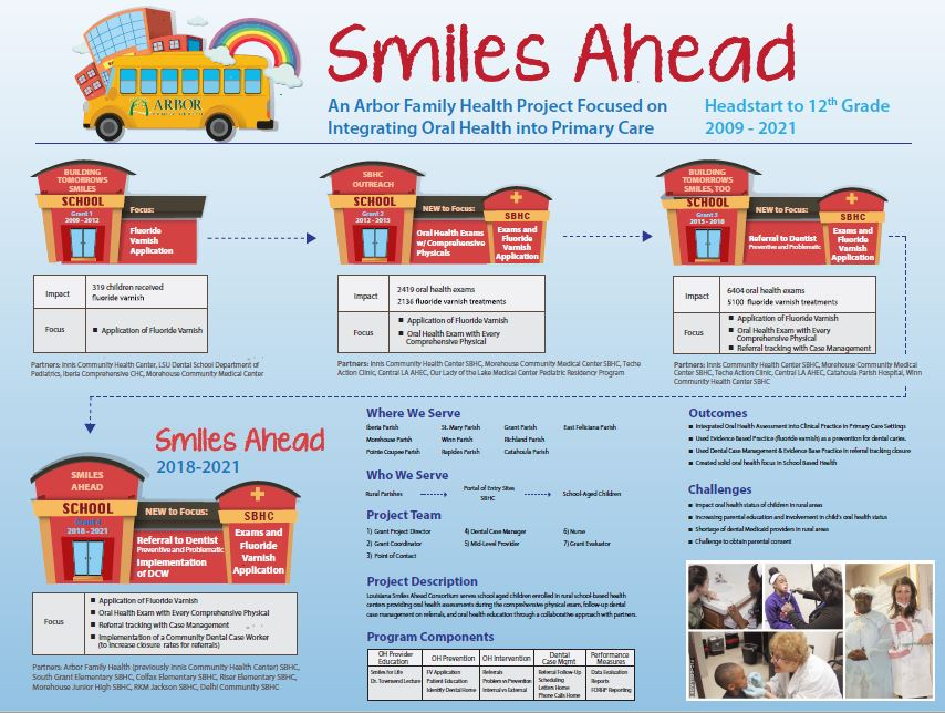 Rural Project Summary: School-Based Health Center Dental