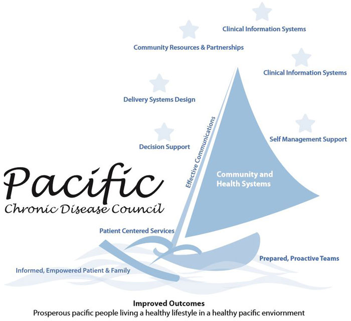 Pacific Care Model logo