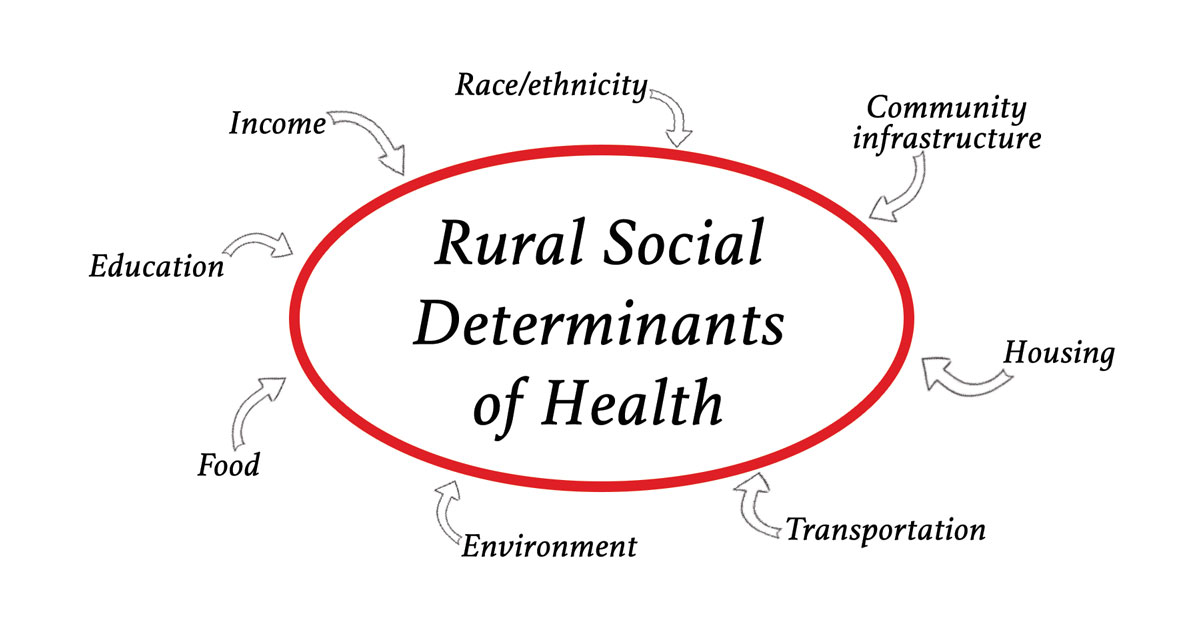 Social Determinants Of Health For Rural People Introduction Rural