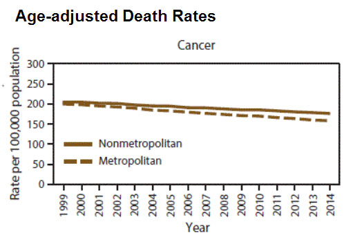 Age-adjusted Death Rate for Cancer