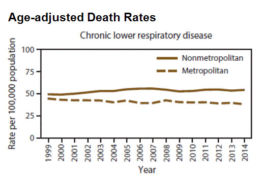 Age-adjusted Death Rates for Chronic Lower Respiratory Disease