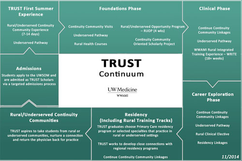 The TRUST Continuum (Version 2)