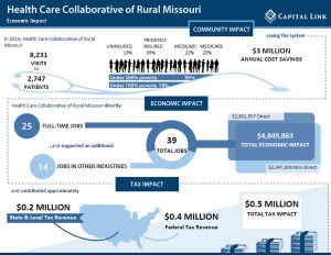 Infographic depicting the economic impact of HCC of Rural Missouri