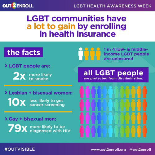 infographic featuring LGBTQ health-related statistics