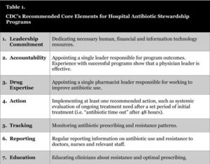 Table listing CDC's Core Elements for Hospital Antibiotic Stewardship Programs