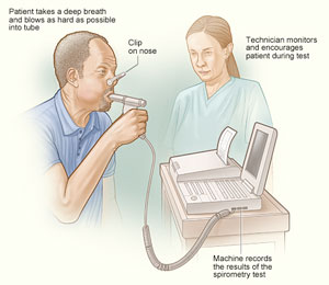 basic desktop spirometric lung capacity testing