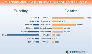 bar graph showing NIH research funding and death rates