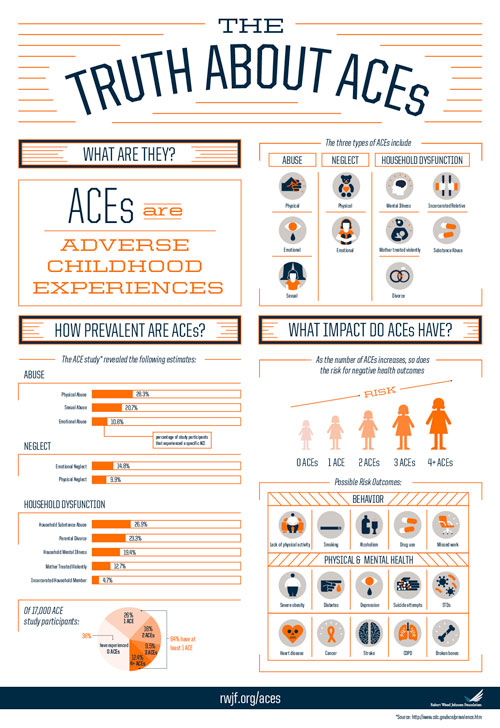 The Truth About ACEs infographic