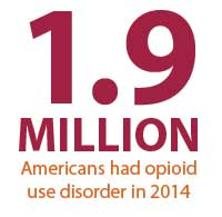1.9 million Americans had opioid use disorder in 2014