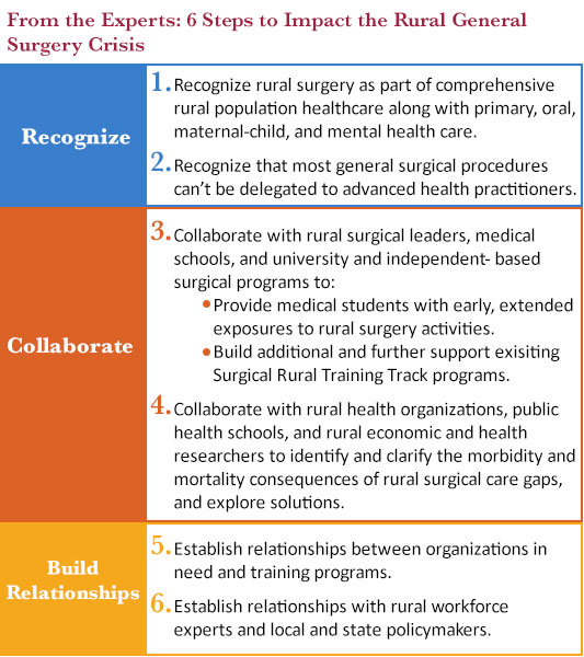 list of 6 steps to impact the rural general surgery crisis