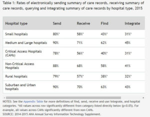 chart showing different types of interoperability by hospital type