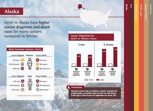 AI/AN cancer infographic for Alaska
