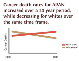 line chart showing cancer death rates for AI/AN populations compared to whites