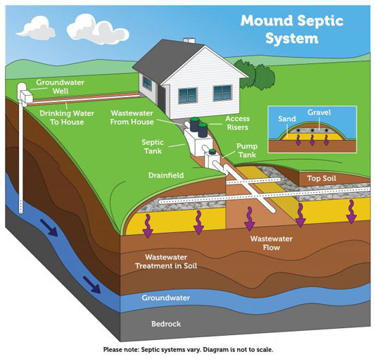 graphic of a mound septic system