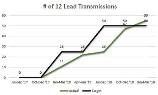 line chart showing 12-lead EKG transmissions