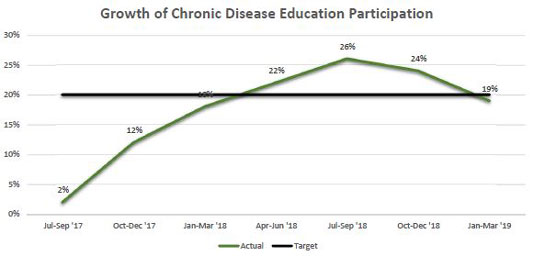 line chart showing participation in chronic disease education