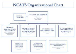 NCATS Organizational Chart