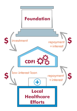 An illustration of the money flow from a high-level investor to a local community through a CDFI.