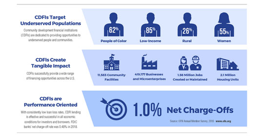 infographic showing the impact of Opportunity Finance Network's members.