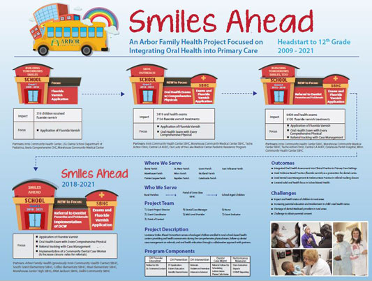 poster depicting the work of the Smiles Ahead program
