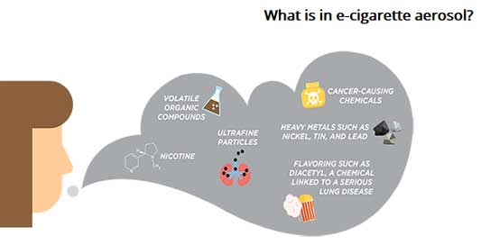 infographic showing makeup of e-cigarette aerosol