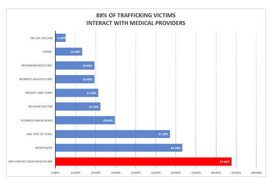 bar chart showing human trafficking interaction with medical providers