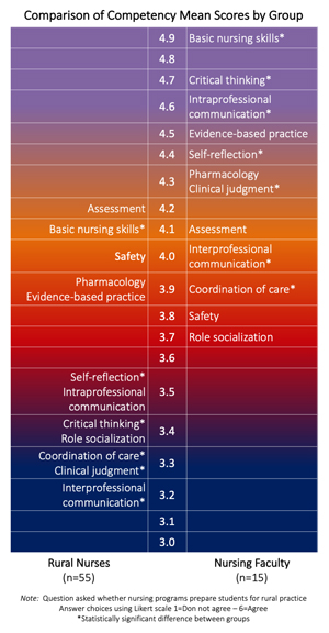 Competency Comparisons.