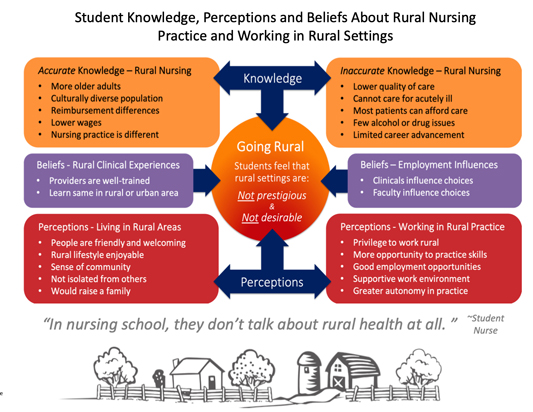 Student nurses' perceptions of rural living and work opportunities.
