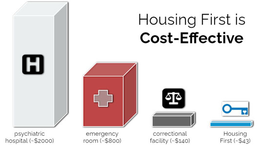 infographic comparing cost of Housing First approach to other solutions