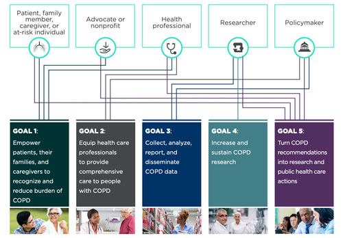 infographic linking COPD National Action Plan stakeholders to goals