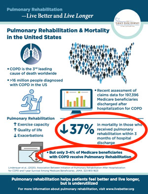 Pulmonary rehabilitation infographic