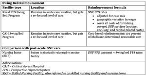 table showing swing bed reimbursement information