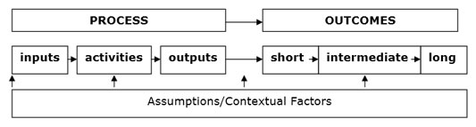 Typical Logic Model Layout